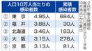 人口当たり感染者数、福井県2番目
