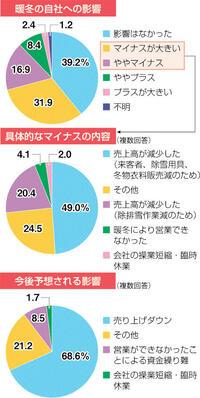 勝山会議所暖冬の影響事業所調査 7割売り上げ減予想 半数すでに「マイナス」