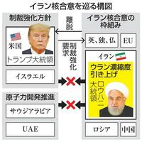 「表層深層」イラン、ウラン濃縮20%警告 兵器へ分水嶺、核ドミノも