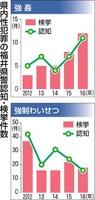 福井県内性犯罪の認知・検挙件数