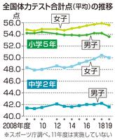 全国体力テスト合計点(平均)の推移