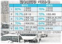 きょうは「雪が降る日」 天気統計特異日 福井市…1月28日、2月3日 敦賀市…1月31日、2月2日 サンデー@ふくい