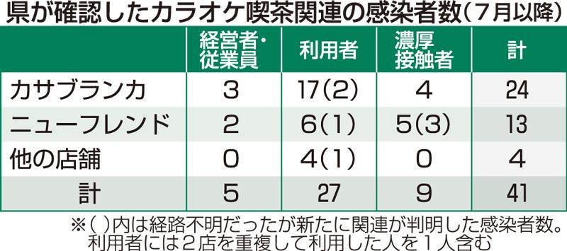 速報 ウイルス 福井 コロナ