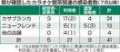 カラオケ喫茶感染が4割超、福井県