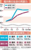 中高生の英語力、福井が全国1位