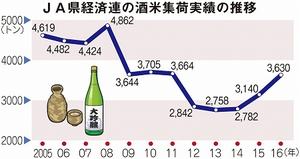 JA福井県経済連の酒米集荷実績の推移