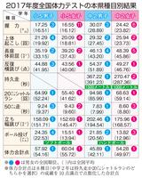 2017年度全国体力テストの福井県種目別結果