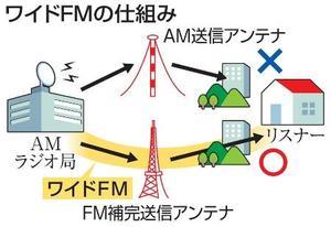 ワイドFMの仕組み