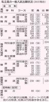 福井県内の私立高校6校の2019年度一般入試出願状況(1月28日現在)