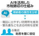 市税徴収 AIで効率化 仙台、導入へ 滞納者の…