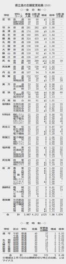 福井の高校合格発表、各校HPでも