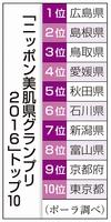 「ニッポン美肌県グランプリ2016」トップ10