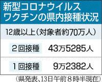 新型コロナワクチン2回接種、福井県民の半数超が完了 12歳以上の接種率は60%超