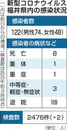 県内新規感染者、27日連続ゼロ