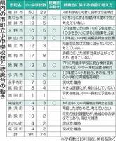 福井県内の市町立小中学校数と統廃合の動き