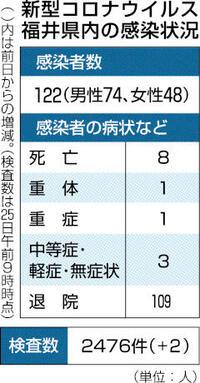 県内新規感染者 27日連続でゼロ