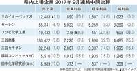 福井県内上場6社増収、利益も好調