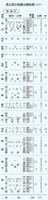 福井県内の県立高校の推薦出願結果(普通科)