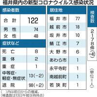 県内の感染者、15日連続ゼロ
