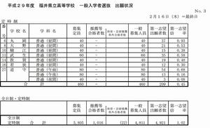 福井県立高校一般入試出願状況3
