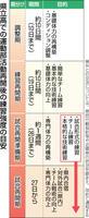 福井県教委が示した県立高での部活動再開後の練習強度の目安