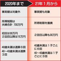 不妊治療助成拡充、福井で申請どこに