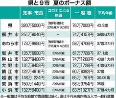 福井県と9市の夏のボーナス支給額一覧(2020年)