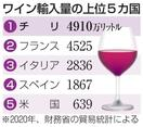 20年のワイン輸入量7%減