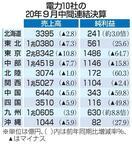 大手電力の売上高、9社が減収