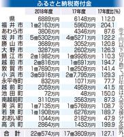 福井県と福井県内17市町のふるさと納税寄付金実績