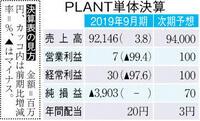 【決算】PLANT 12年ぶり純損益赤字 売上高は過去最高