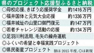 福井県のプロジェクト応援型ふるさと納税