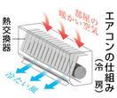 コロナ感染防止に重要な換気、エアコンではできず