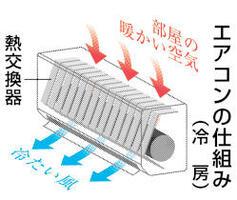 エアコンの仕組み(冷房)