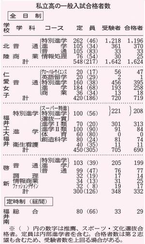 県内私立高5校、一般入試合格発表