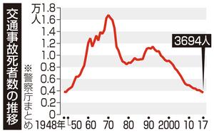 交通事故死者数の推移(警察庁まとめ)