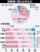知事選に「関心ある」78%