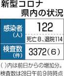 県内新規感染2カ月間ゼロ