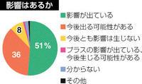 新型コロナ 46%売り上げ減見通し 武生会議所アンケート 調達など影響9割