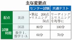 大学入試センター試験後継日程公表 2021年共通テスト、変更点ポイント ...
