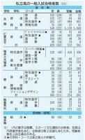 福井県内の私立高校6校の一般入試合格者数(2月5日)