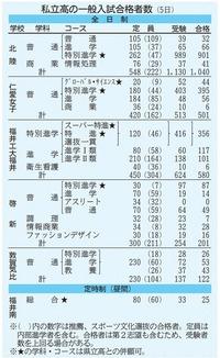 福井の私立高校6校2469人が合格