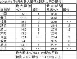 福井県内の強風記録と観測以来の順位