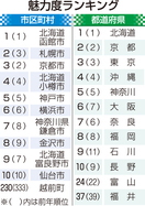 福井県魅力度、石川・富山と大差