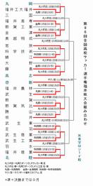 高校サッカー福井県大会対戦決定