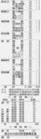 福井県立高の2018年度募集定員(全日制の表は左から学校、学科、募集定員、前年比)