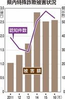 福井県内の特殊詐欺被害状況