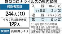 県内9日連続、新規感染ゼロ