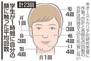 学生が1時間に自分の顔に触った平均回数