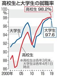 大卒就職率、過去2番目の高水準